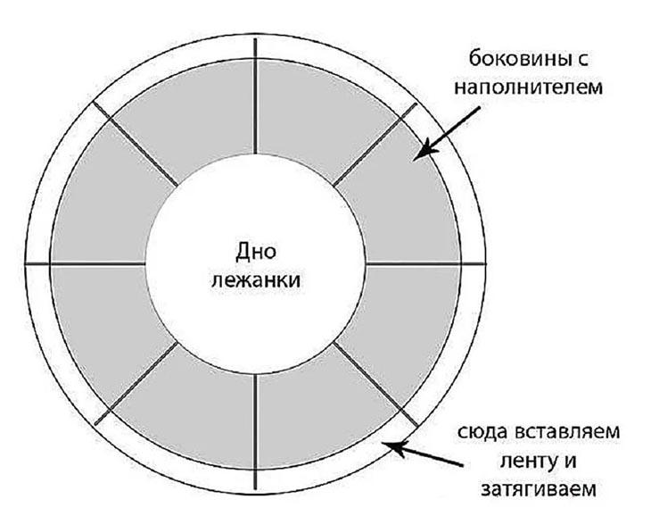 Делаем круглую лежанку-трансформер с кулиской