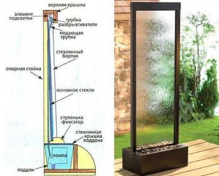 Водопад по стеклу для дома