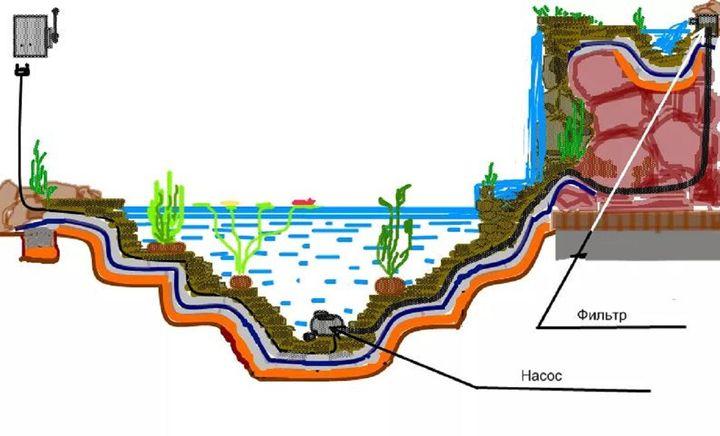 Изготовление дачного водопада
